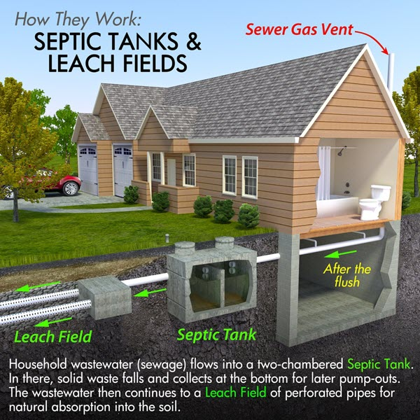 When to Perform a Septic Tank Pump Out & Clean | Blog ...